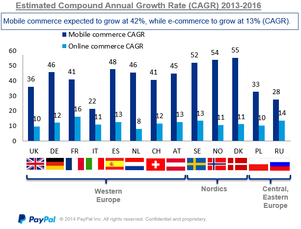 Growth of mobile commerce in Europe