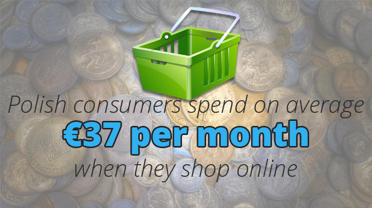 Online shoppers in Poland spend €37 per month online