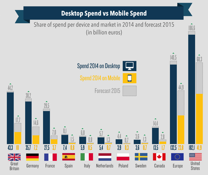 retailmenot_desktopmobile_spend