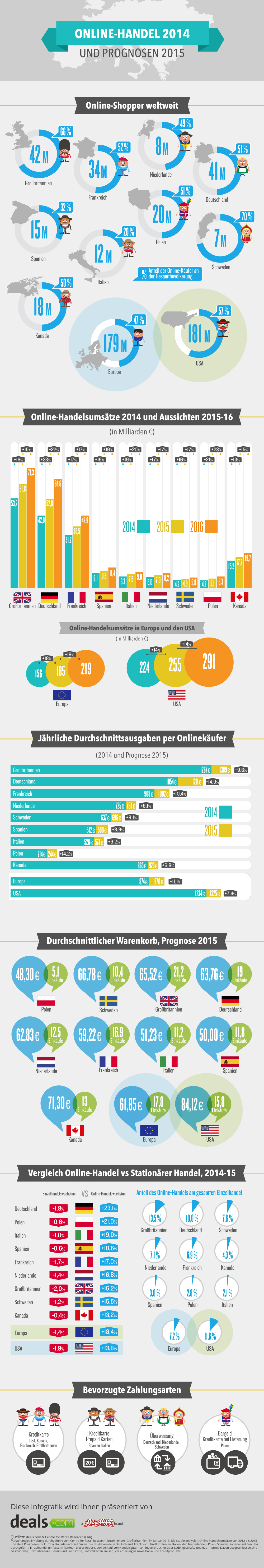 Infographic ecommerce Europe 2014/2015/2016