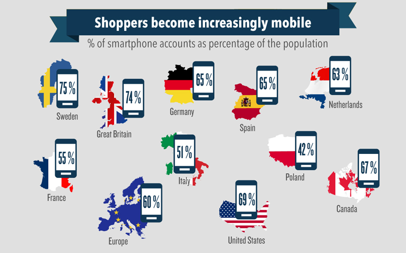 Key figures for mobile commerce in Europe revealed
