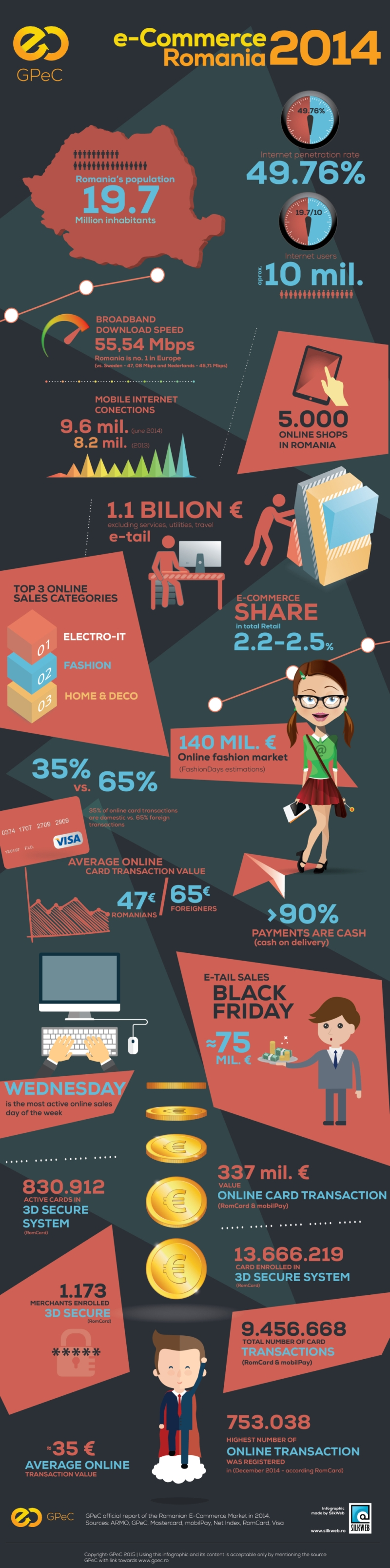 Ecommerce in Romania statistics