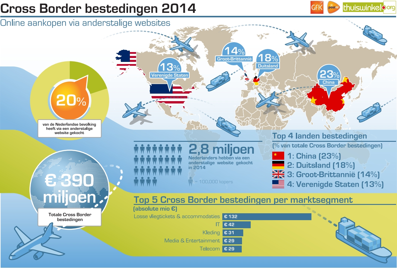 Cross border ecommerce in the Netherlands 2014