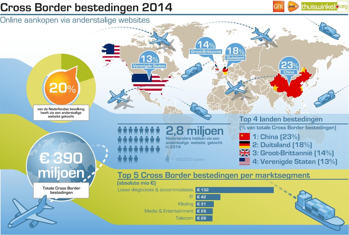 Cross border ecommerce in the Netherlands 2014