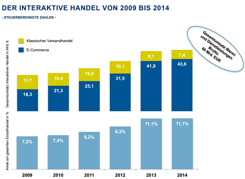 BEVH on ecommerce in Germany 2014