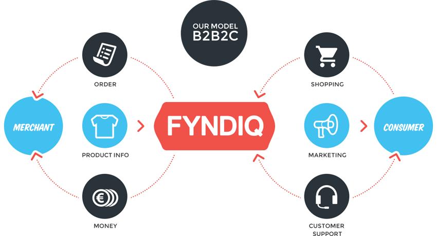 Business model of Fyndiq