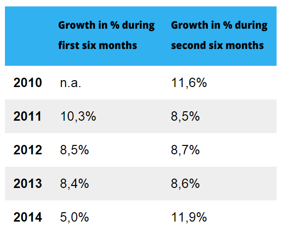 Growth of ecommerce in the Netherlands
