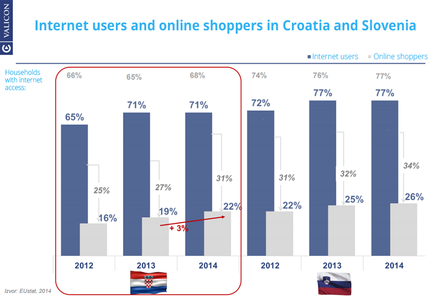 Ecommerce growth in Croatia