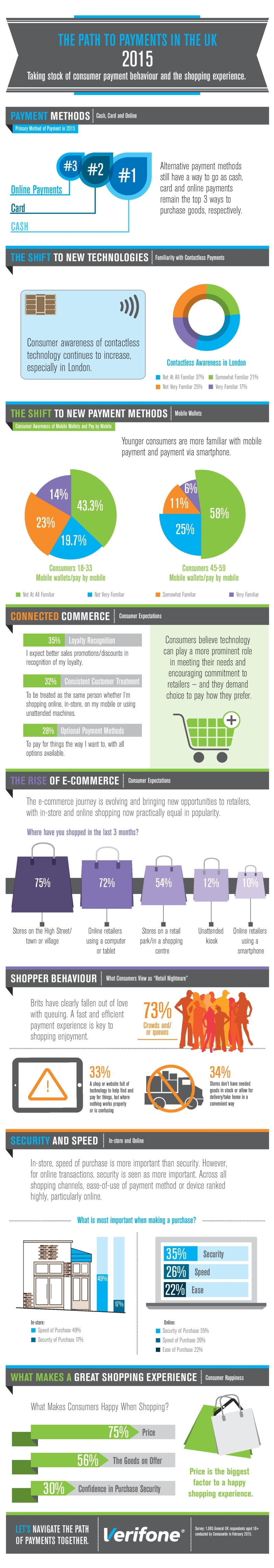 Infographic survey about payments in  the UK