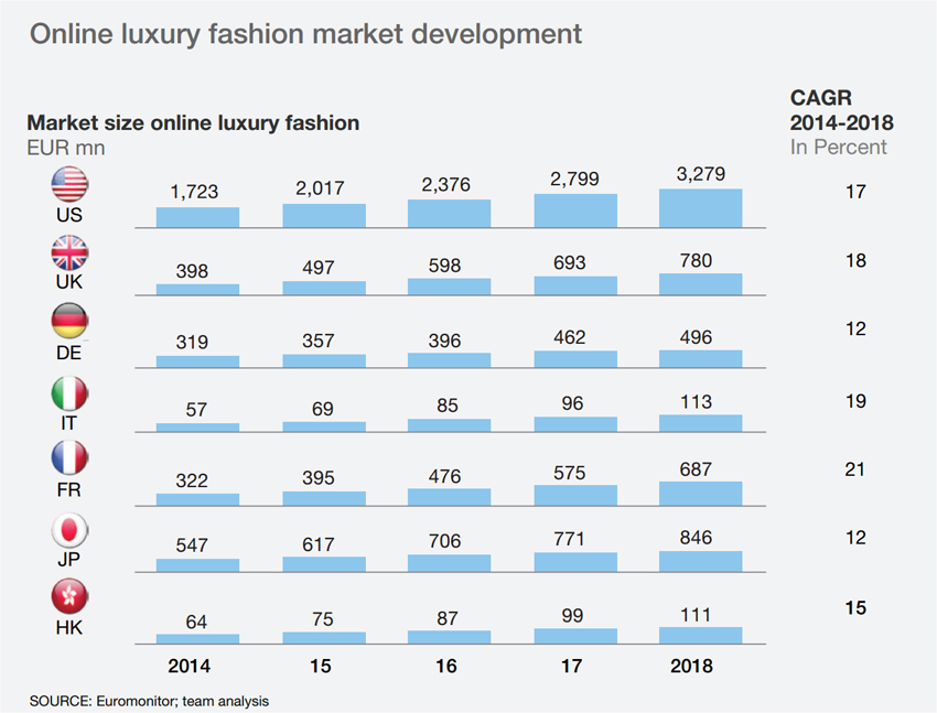 Online luxury fashion sales in 2018 ecommerce news for Luxury fashion online