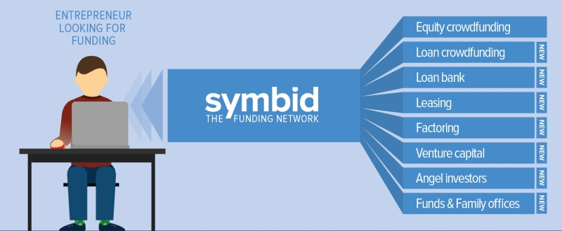 Symbid Funding Network