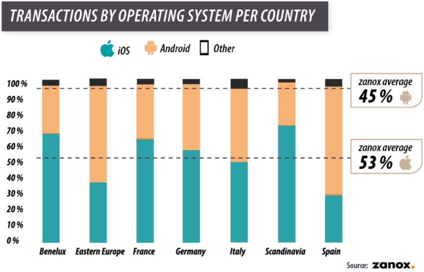 Mobile operating systems in Europe