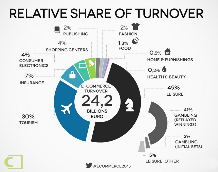 Ecommerce turnover in Italy 2014