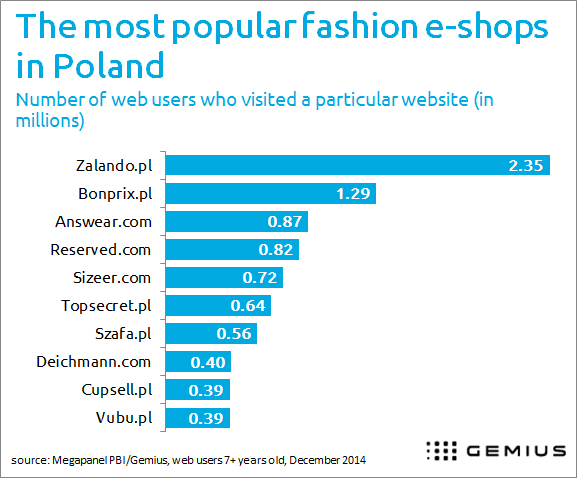 Online fashion stores in Poland
