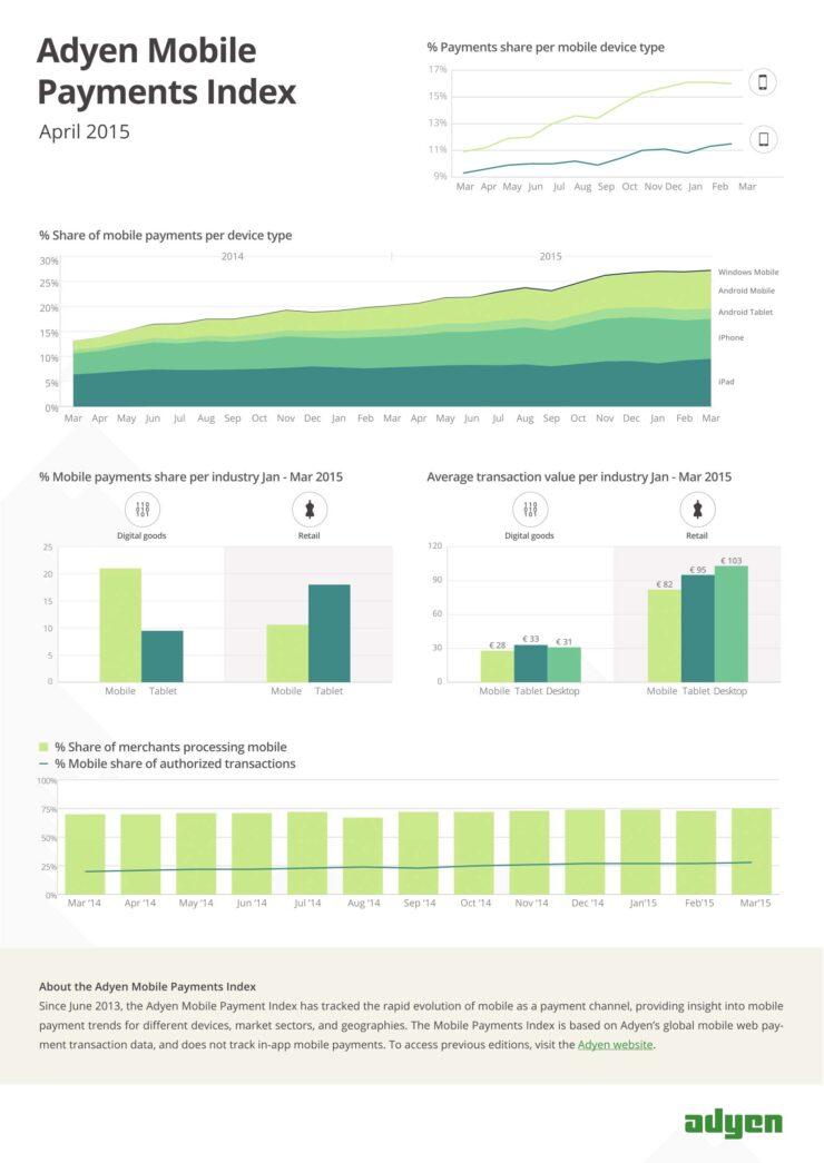 Adyen Mobile Payments Index 2015