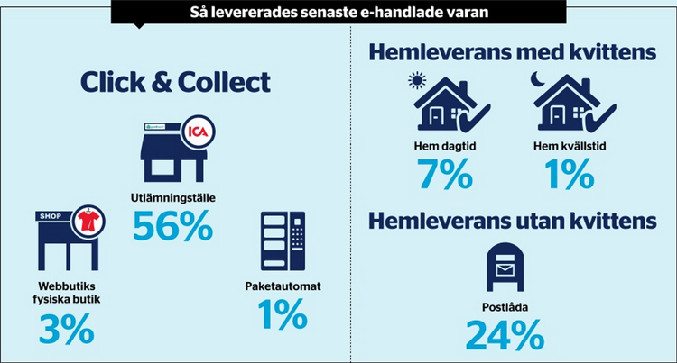 Delivery options  in Sweden Q1 2015