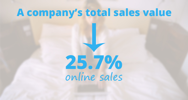 Quarter of company's sales value comes from online