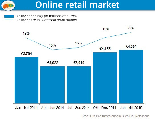 Dutch ecommerce Q1 2015