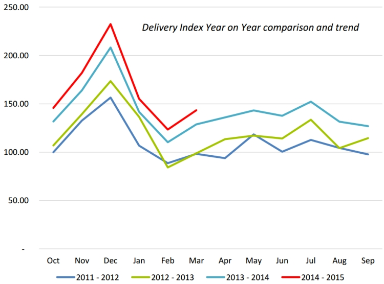 delivery_index