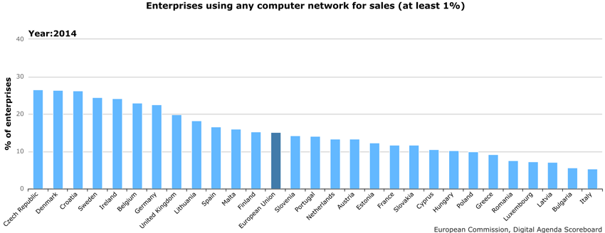 The percentage of enterprises using any computer network for sales (the sales realized should represent at least 1% of the total turnover value).