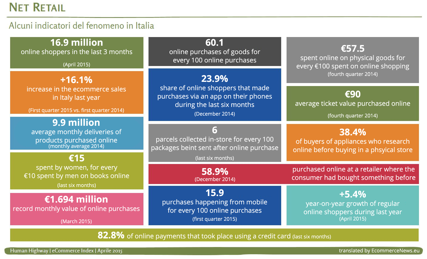 Ecommerce in Italy: the numbers