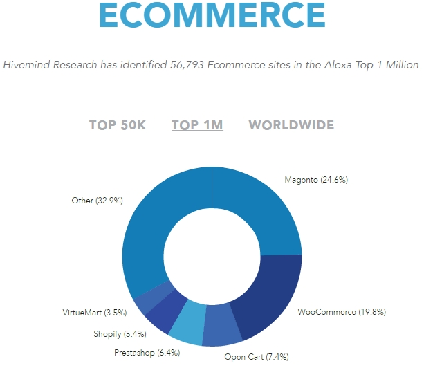 Ecommerce software used by the top 1 million websites