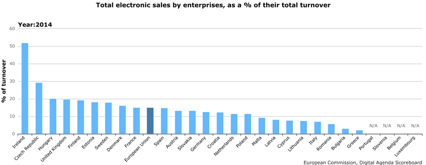 Total electronic sales by enterprises (without the financial sector) that have ten persons employed or more, as a percentage of their total turnover