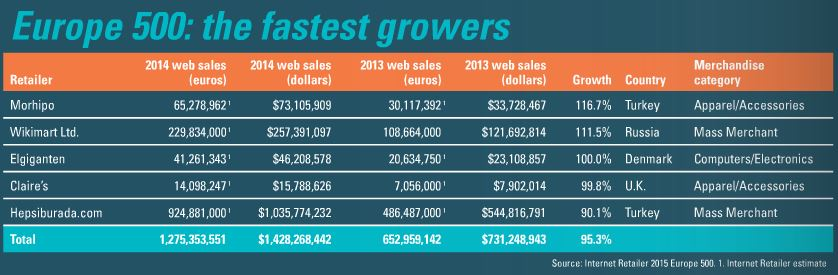Fastest-growing ecommerce companies in Europe
