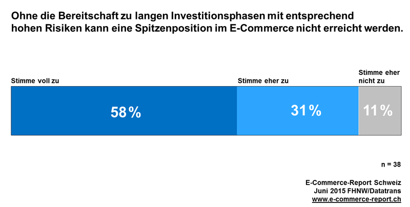 Investments in ecommerce in Switzerland