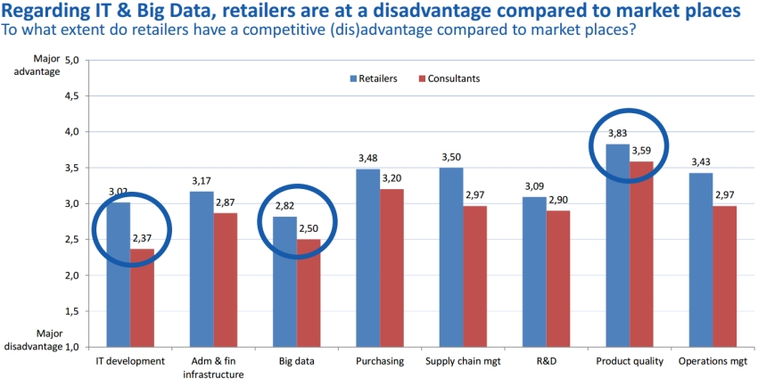 Regarding IT & Big Data, retailers are at a disadvantage compared to marketplaces