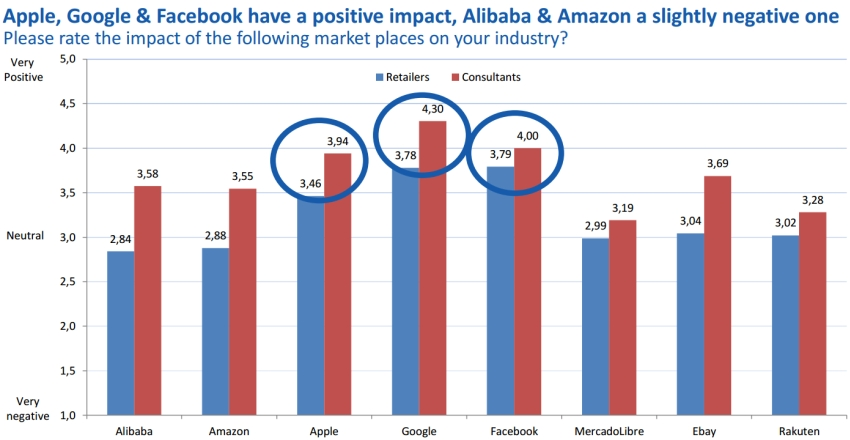 Impact of marketplaces