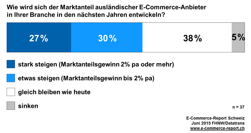 Market share of foreign online stores in Switzerland