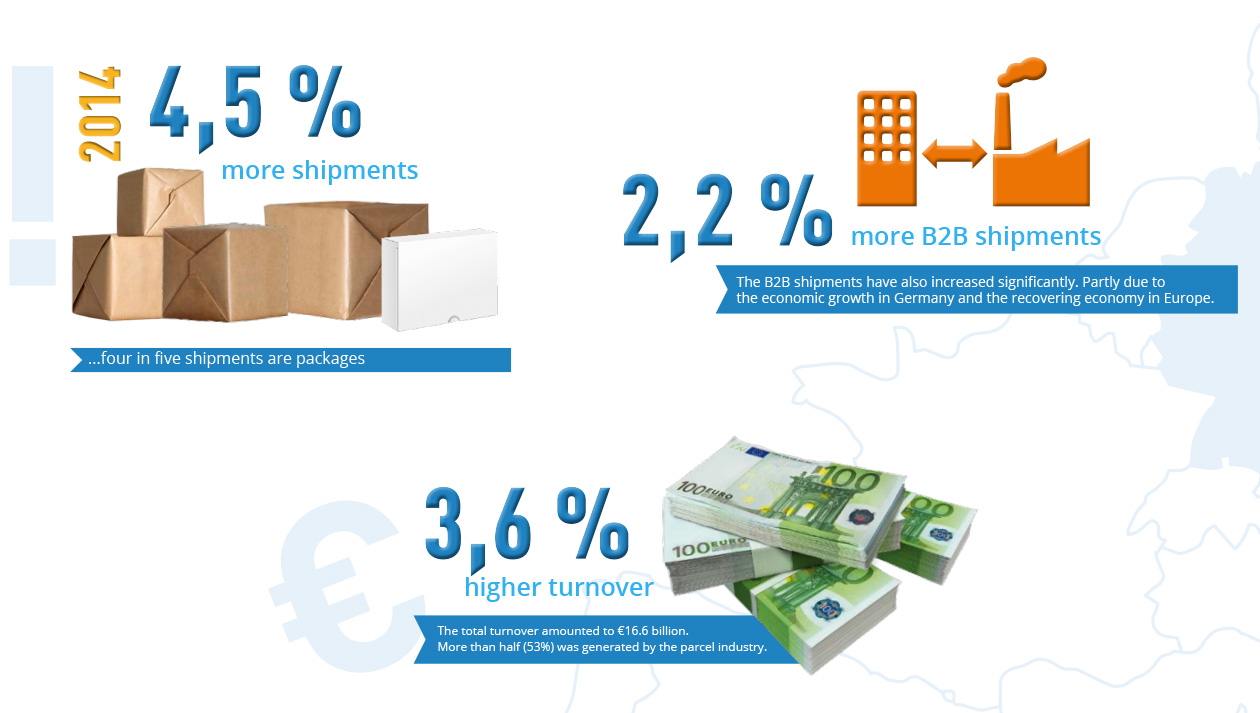 Courier, express and parcel industry in Germany