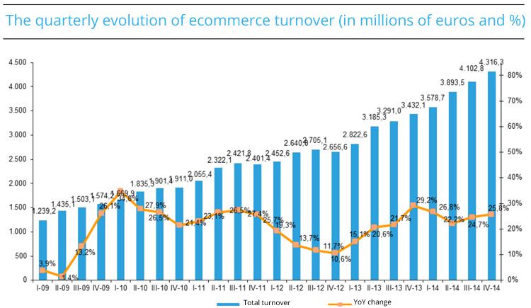Evolution of ecommerce in Spain
