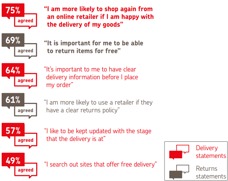 Expectations of customers in ecommerce UK