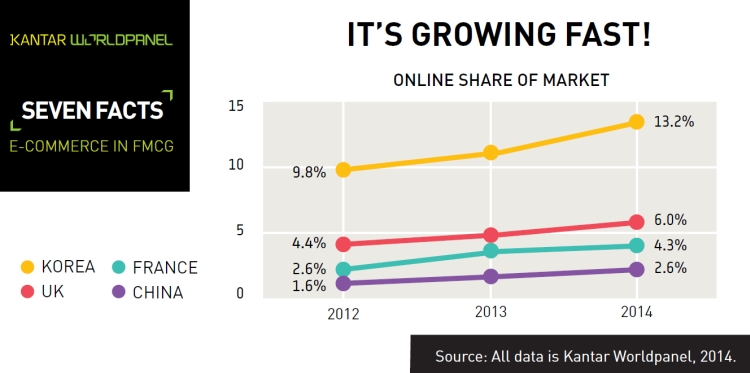 Growth in FMCG ecommerce