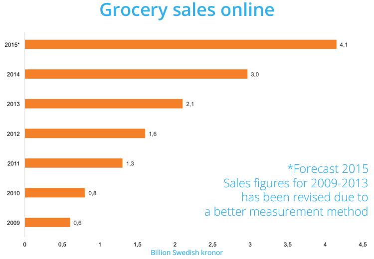 Groceries online in Sweden