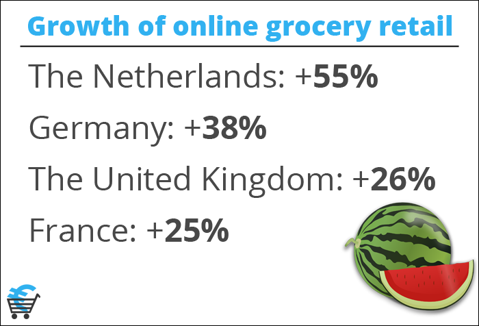 Growth of online grocery retail in Europe