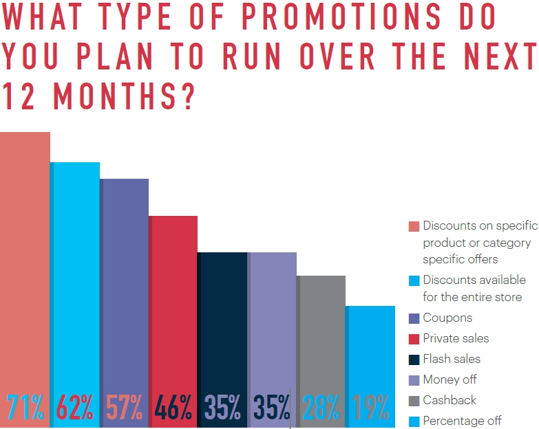 Ecommerce in France: what kinds of promotions do retailers use?