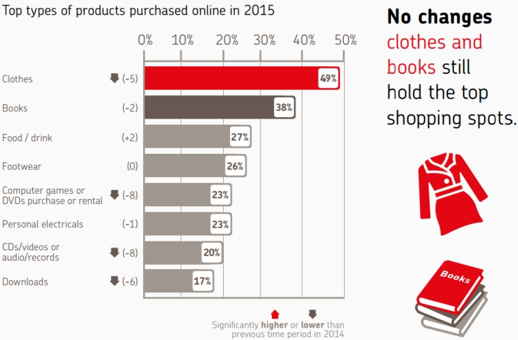 Popular product categories in ecommerce UK