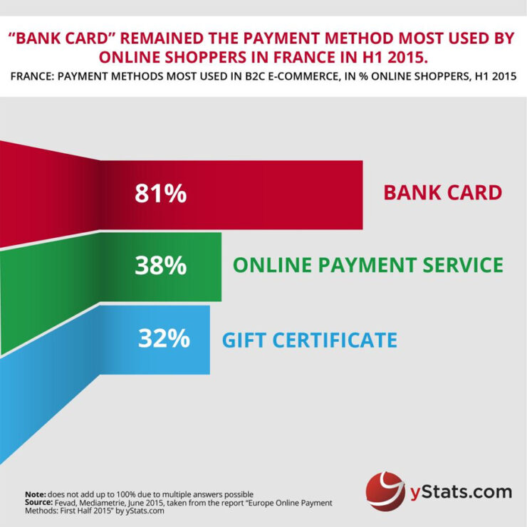 Popular payment methods in France