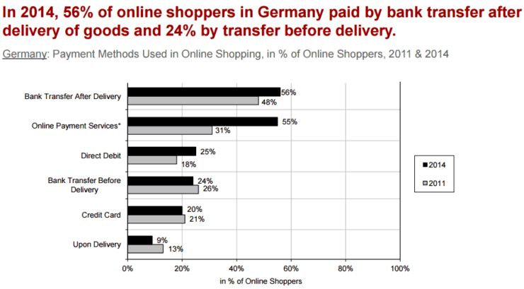 Popular payment methods in Germany