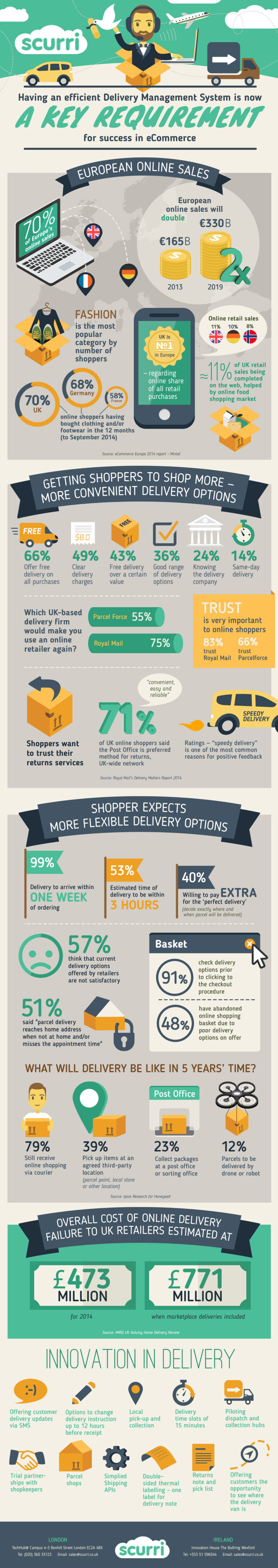 """""""Infographic about delivery options"""