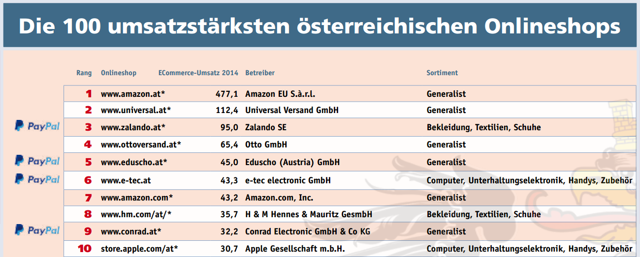 The biggest online stores in germany austria and switzerland for Most popular online stores