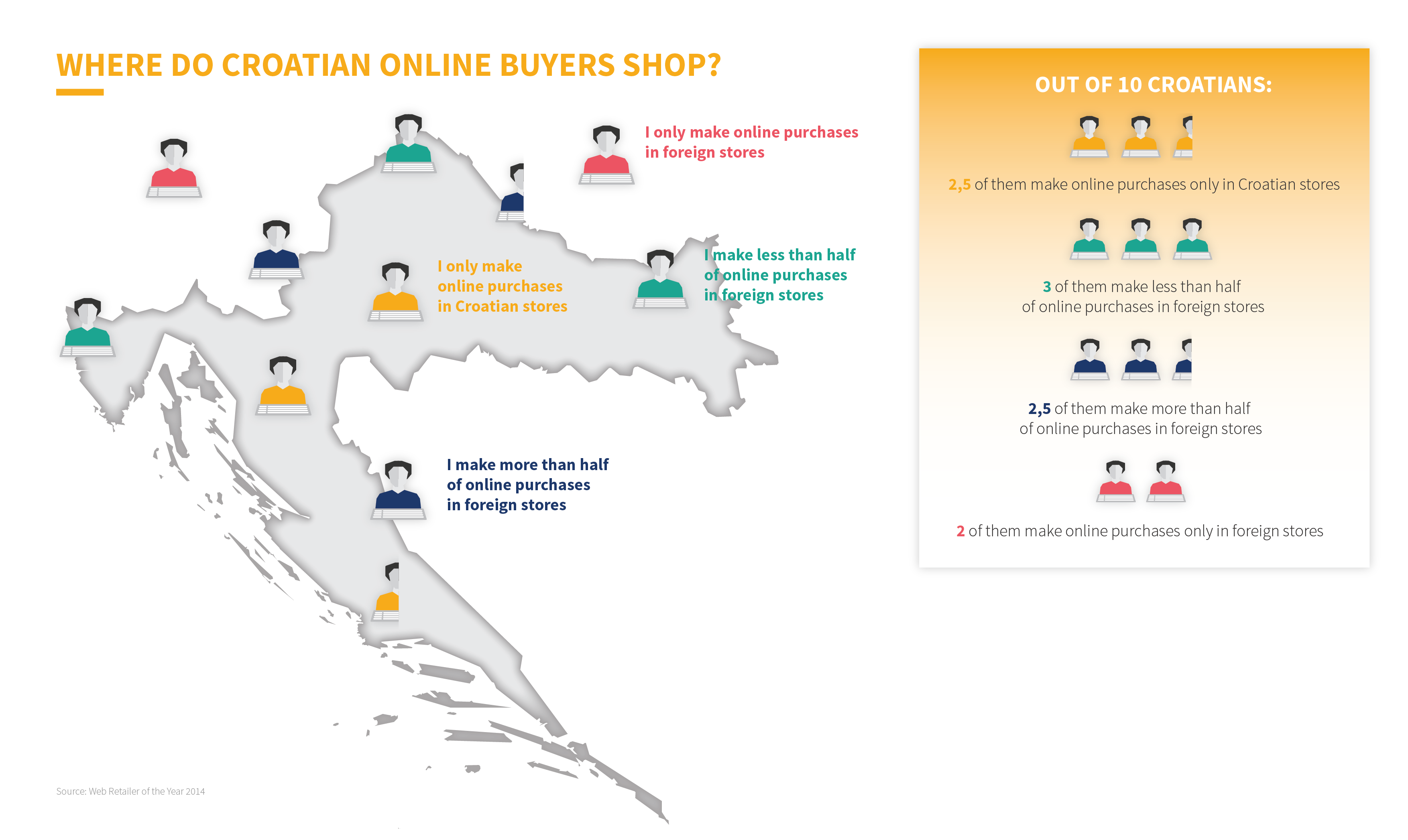 Online shoppers in Croatia