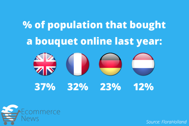 Buying flowers online in the UK, France, Germany and the Netherlands
