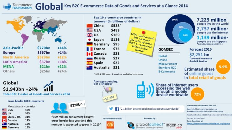 Global ecommerce 2015