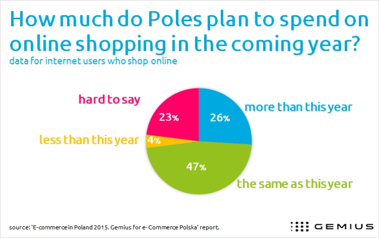 Polish internet users about if they want to spend more or less online in the future.