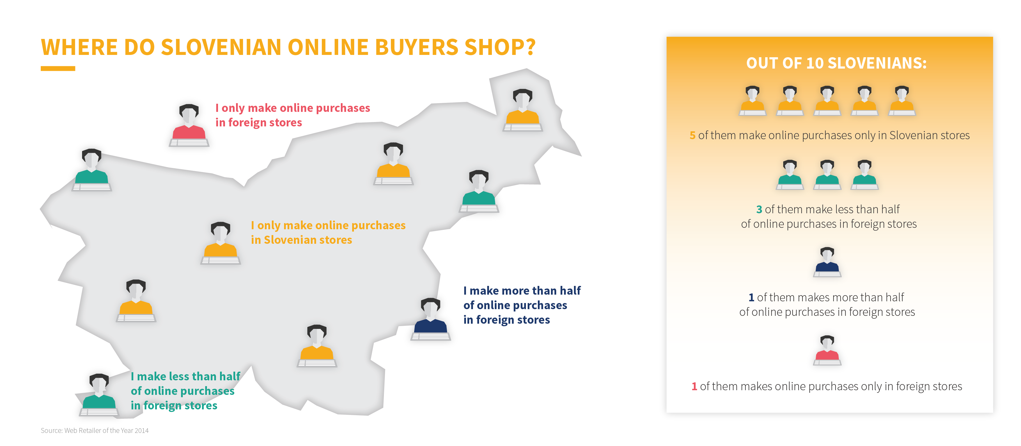 Online shoppers in Slovenia