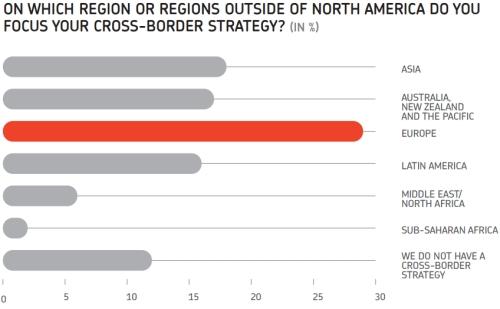 Cross-border ecommerce strategy per continent